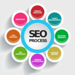 Toronto SEO Specialist - Build Quality Content, Links, and Promote